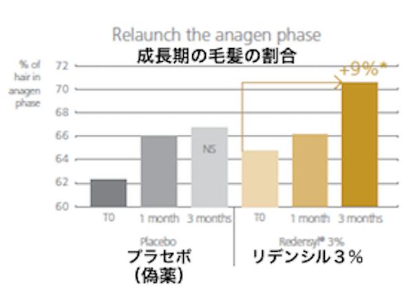 リデンシル成長期グラフ