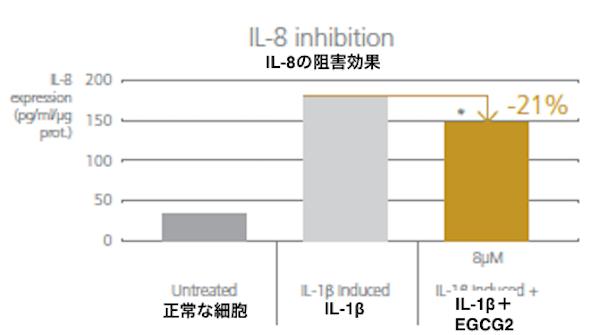 リデンシルIL8抑制グラフ